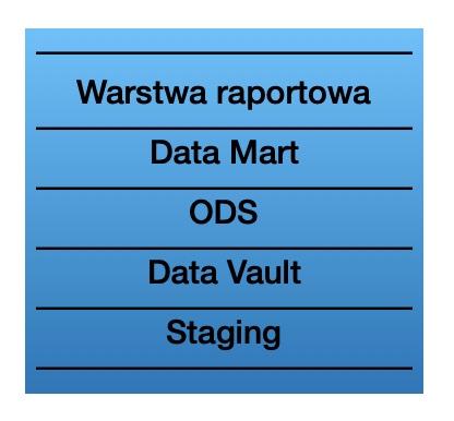 warstwy w hurtowniach danych