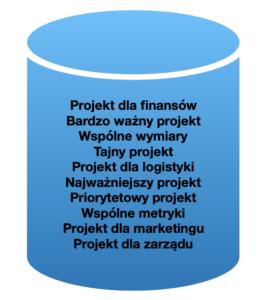 chmura w projektach DWH/BI